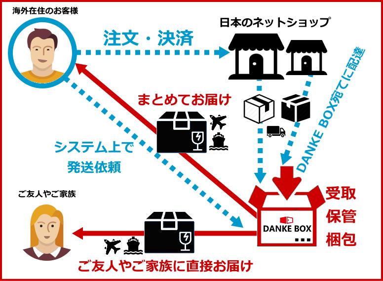 海外発送サービス - DANKEBOX - 海外在住者向け荷物・郵便物保管・発送